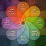 Ashtanga - 8 limbs of Yoga
