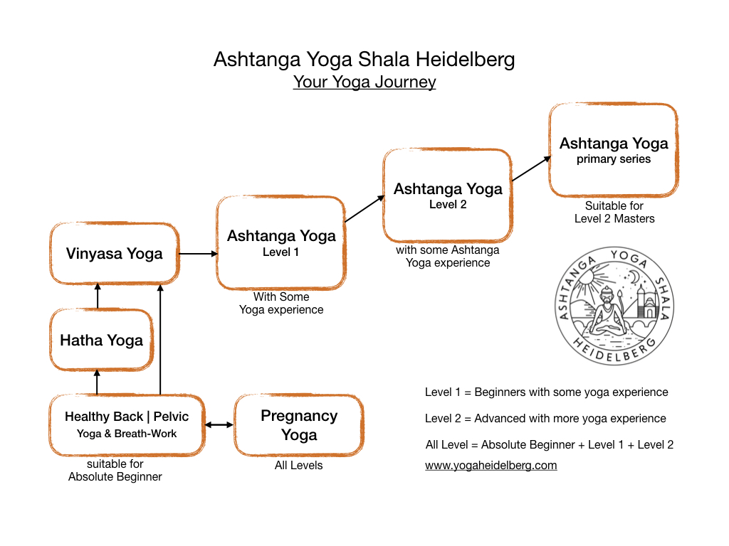AYS-Heidelberg-Yoga-Journey.001.jpeg.001.jpeg